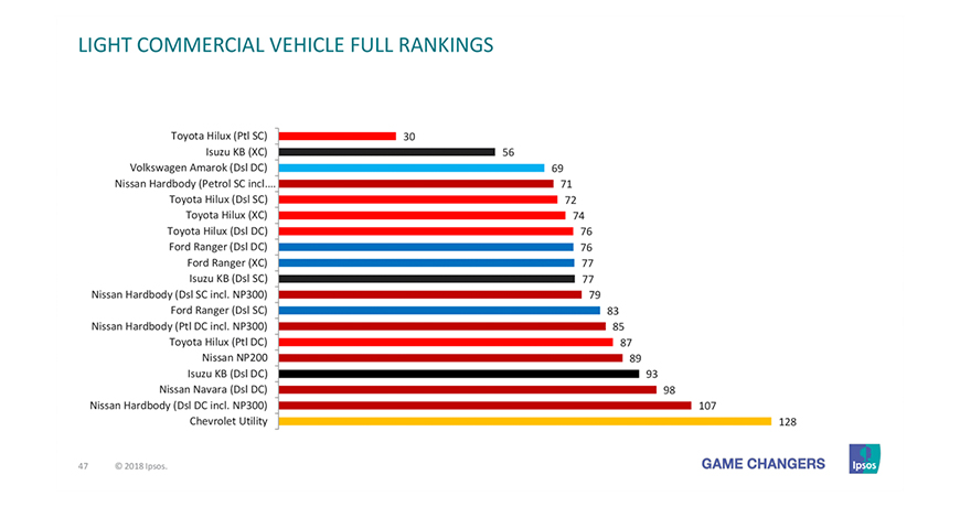 Nissan NP200 review on vehicle rankings.